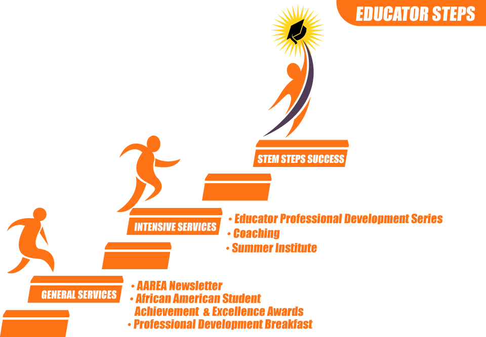 benefits of education for success A free pre-college program to help veterans develop the academic and personal skills necessary for success in a program of post-secondary education.